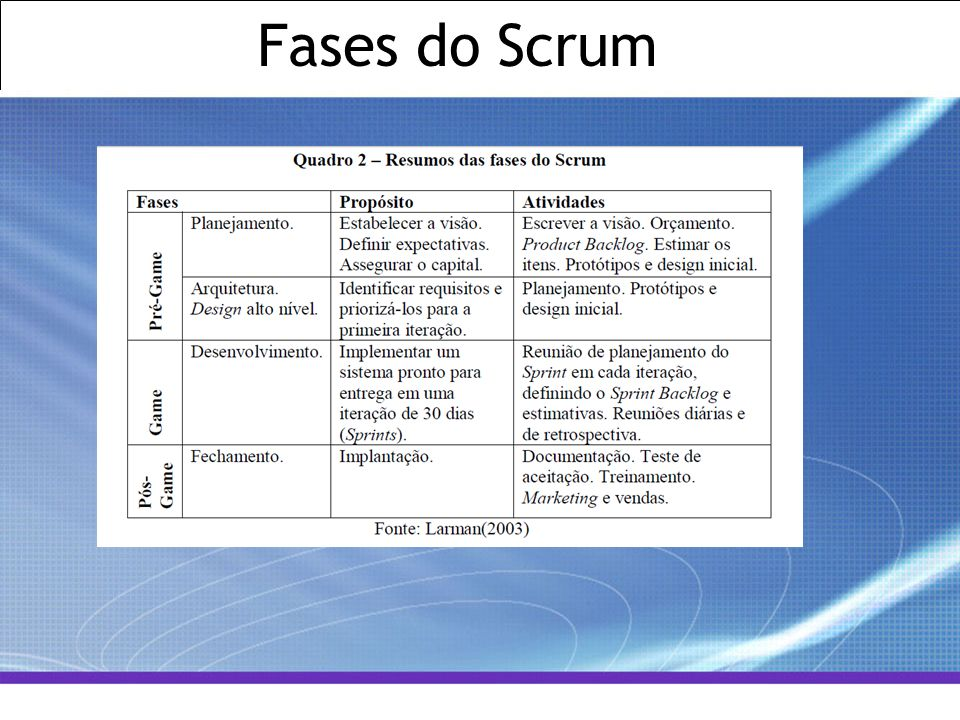 Fases do Scrum
