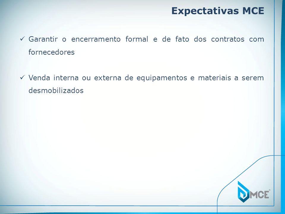 Expectativas MCE Garantir o encerramento formal e de fato dos contratos com fornecedores.