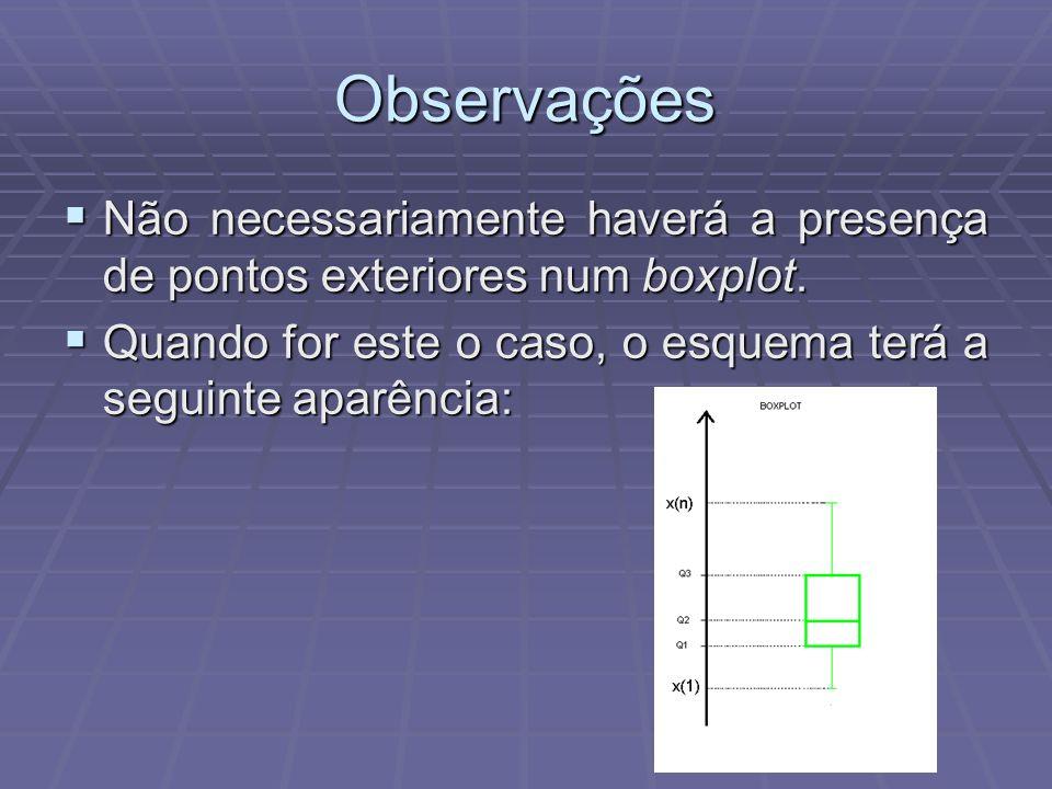 Observações Não necessariamente haverá a presença de pontos exteriores num boxplot.