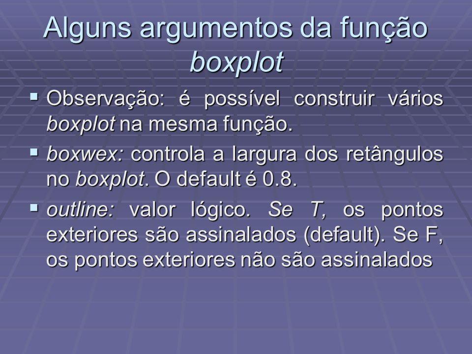Alguns argumentos da função boxplot