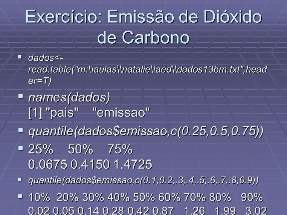 Exercício: Emissão de Dióxido de Carbono