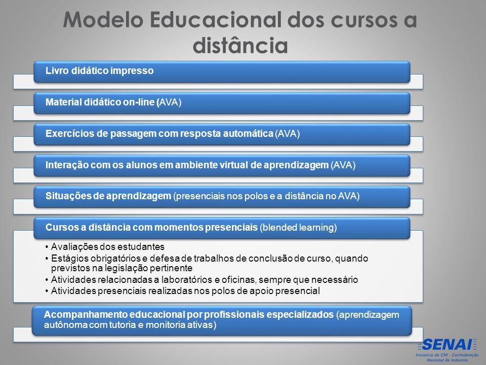 Modelo Educacional dos cursos a distância