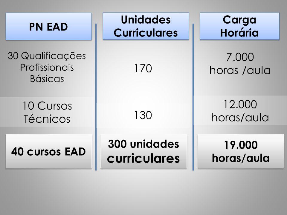 Unidades Curriculares 300 unidades curriculares