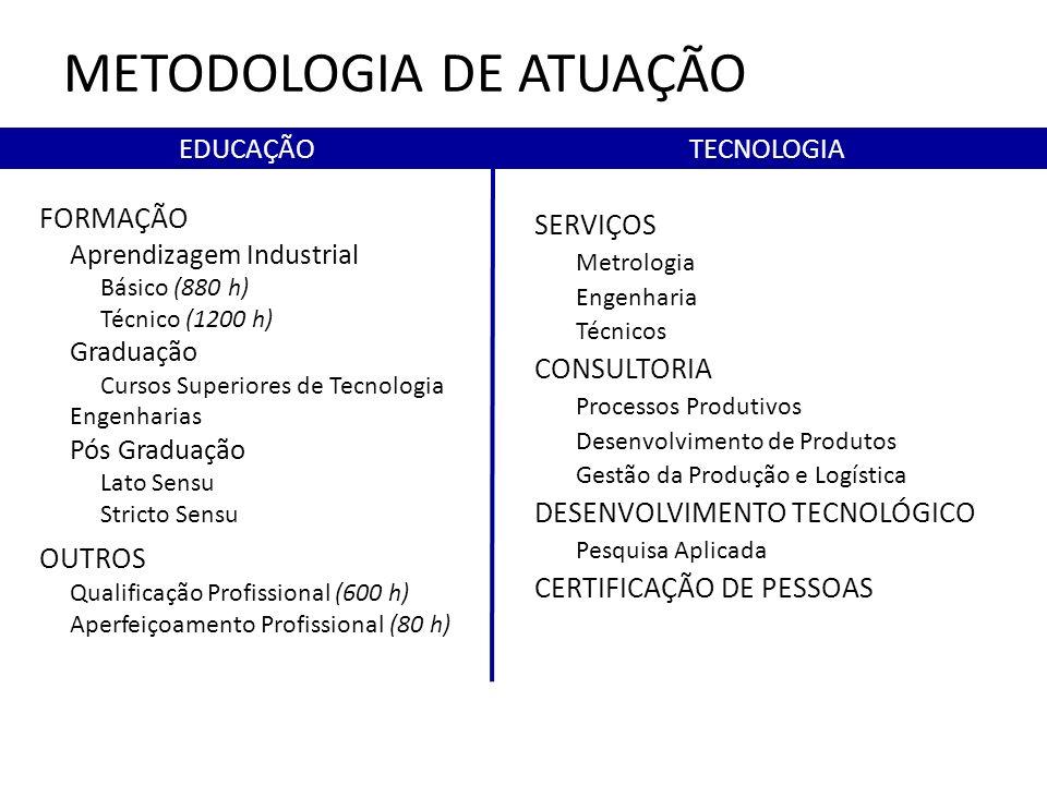 METODOLOGIA DE ATUAÇÃO
