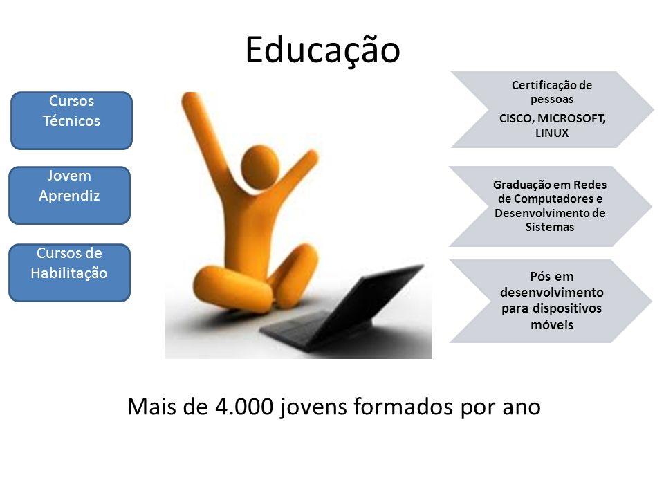 Educação Mais de 4.000 jovens formados por ano Cursos Técnicos