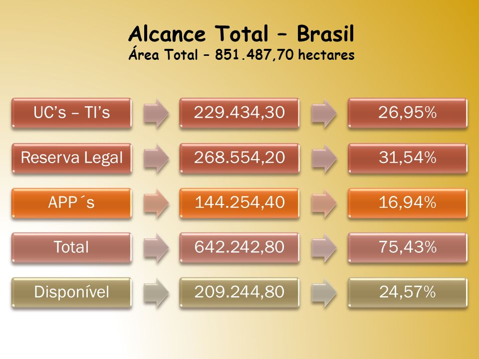 Alcance Total – Brasil UC's – TI's 229.434,30 26,95% Reserva Legal