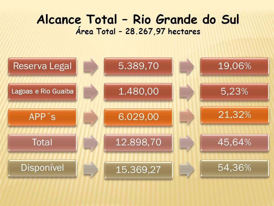 Alcance Total – Rio Grande do Sul