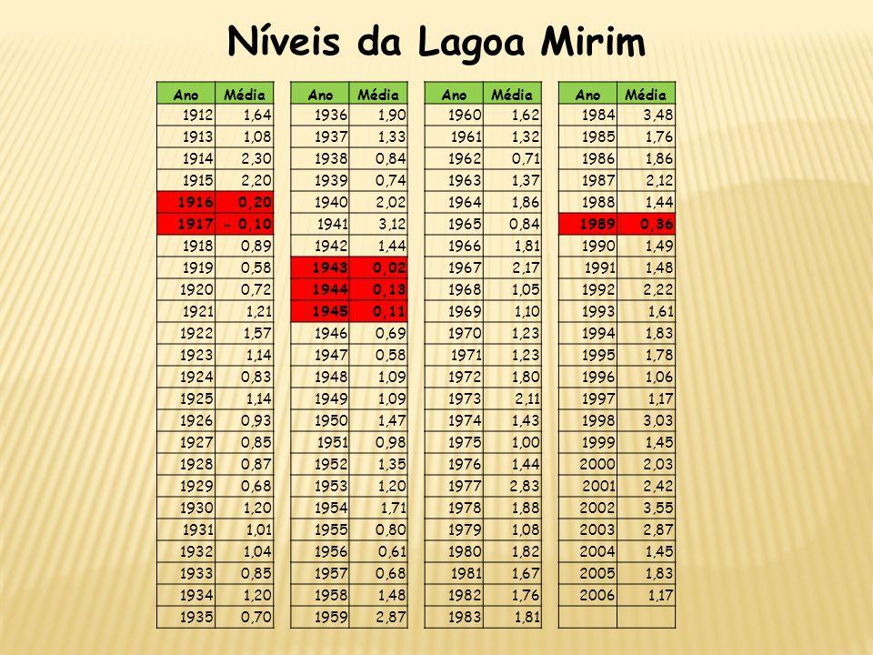 Níveis da Lagoa Mirim Ano Média 1912 1,64 1936 1,90 1960 1,62 1984