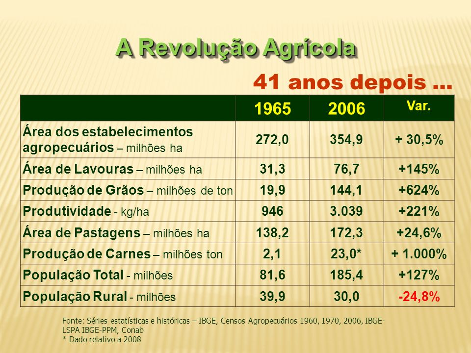A Revolução Agrícola 41 anos depois ... 1965 2006 Var.