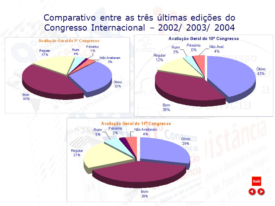 Comparativo entre as três últimas edições do Congresso Internacional – 2002/ 2003/ 2004