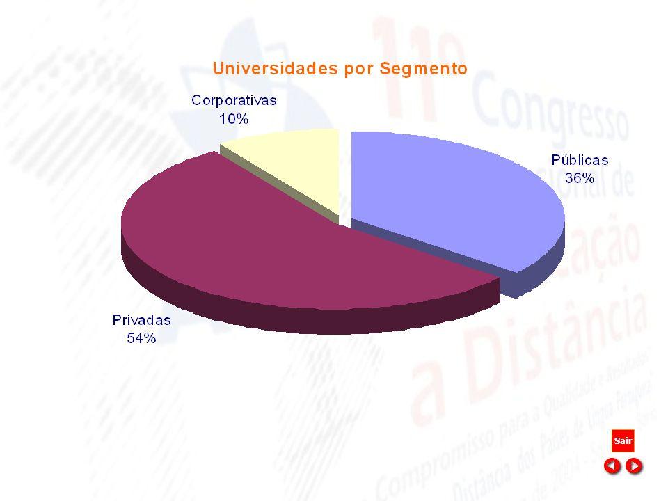 11º Congresso Internacional de Educação a Distância - BA 2004