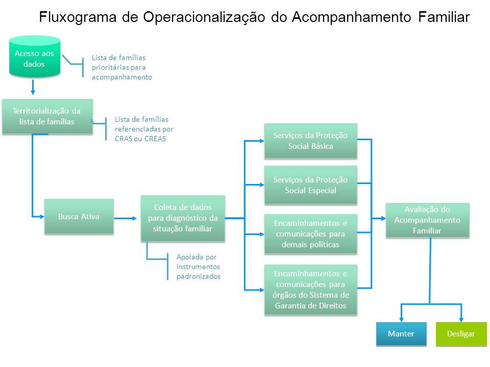 Fluxograma de Operacionalização do Acompanhamento Familiar