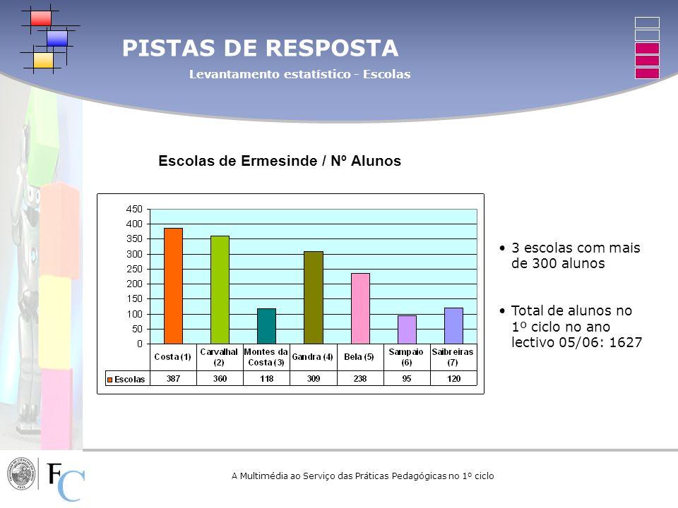 Escolas de Ermesinde / Nº Alunos