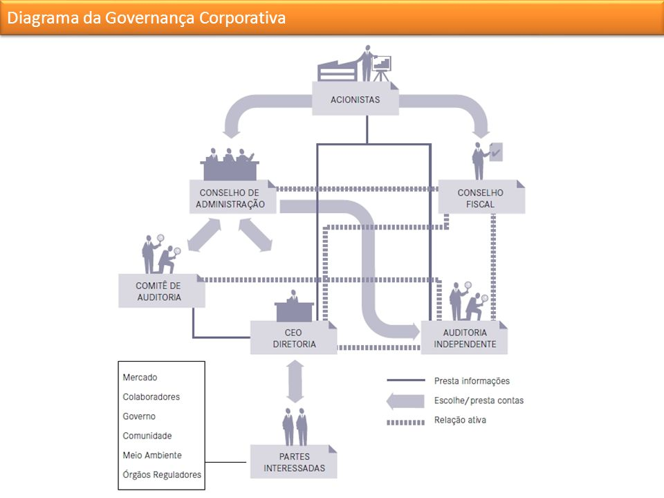 Diagrama da Governança Corporativa