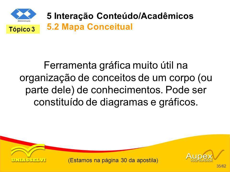 5 Interação Conteúdo/Acadêmicos 5.2 Mapa Conceitual