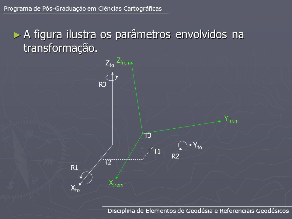 A figura ilustra os parâmetros envolvidos na transformação.