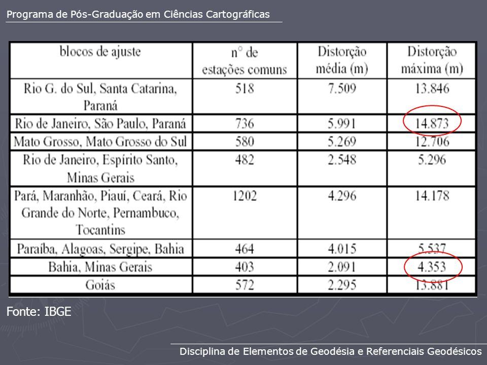 Fonte: IBGE Programa de Pós-Graduação em Ciências Cartográficas