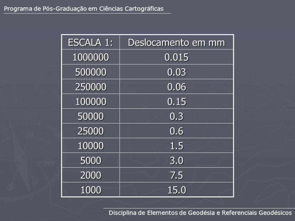 ESCALA 1: Deslocamento em mm 1000000 0.015 500000 0.03 250000 0.06