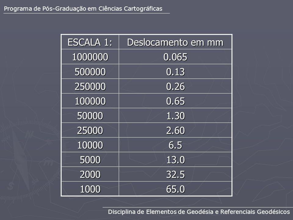 ESCALA 1: Deslocamento em mm 1000000 0.065 500000 0.13 250000 0.26