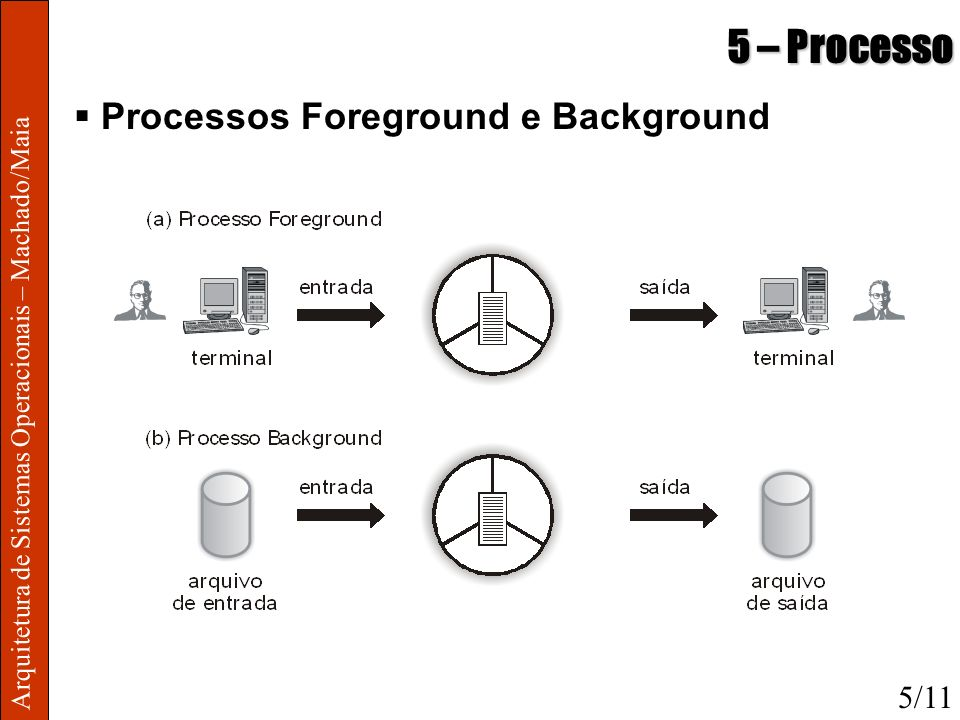 5 – Processo Processos Foreground e Background 5/11