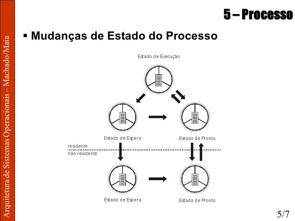 5 – Processo Mudanças de Estado do Processo 5/7