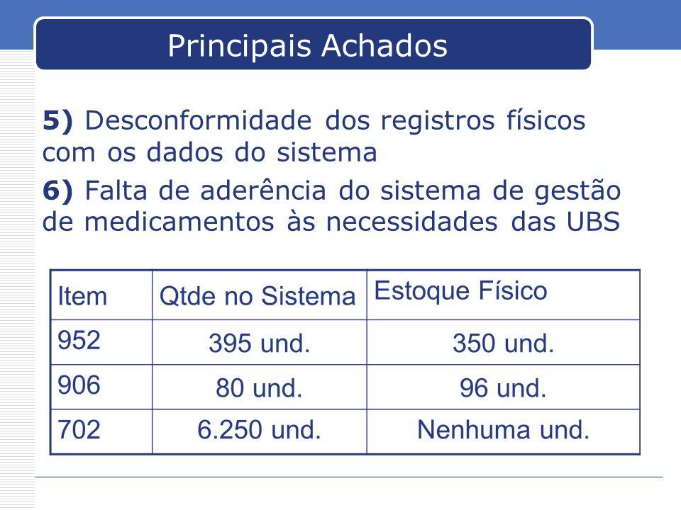 Principais Achados 5) Desconformidade dos registros físicos com os dados do sistema.