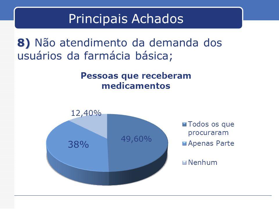Principais Achados 8) Não atendimento da demanda dos usuários da farmácia básica;