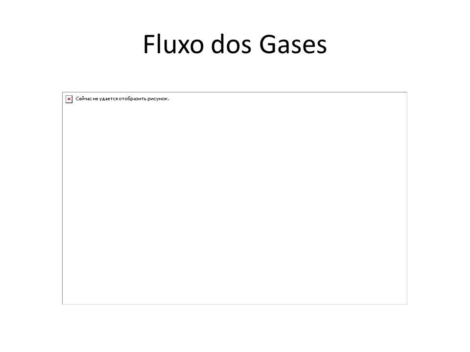 Fluxo dos Gases