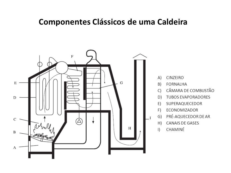 Componentes Clássicos de uma Caldeira