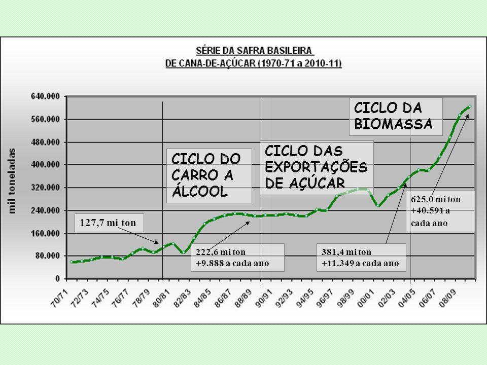 CICLO DAS EXPORTAÇÕES DE AÇÚCAR CICLO DO CARRO A ÁLCOOL