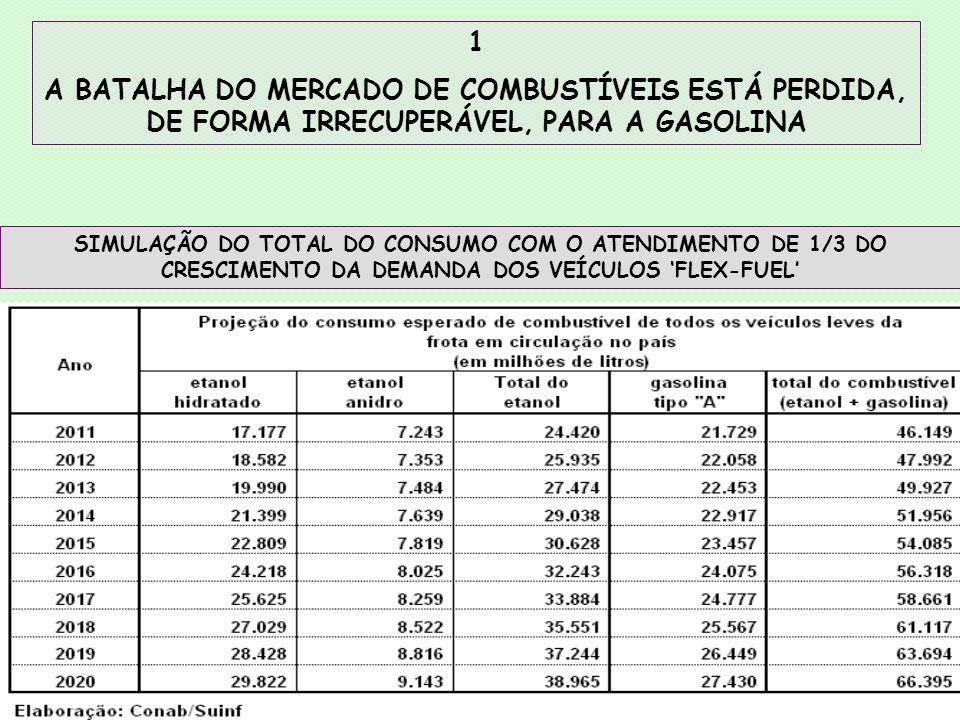 1 A BATALHA DO MERCADO DE COMBUSTÍVEIS ESTÁ PERDIDA, DE FORMA IRRECUPERÁVEL, PARA A GASOLINA.