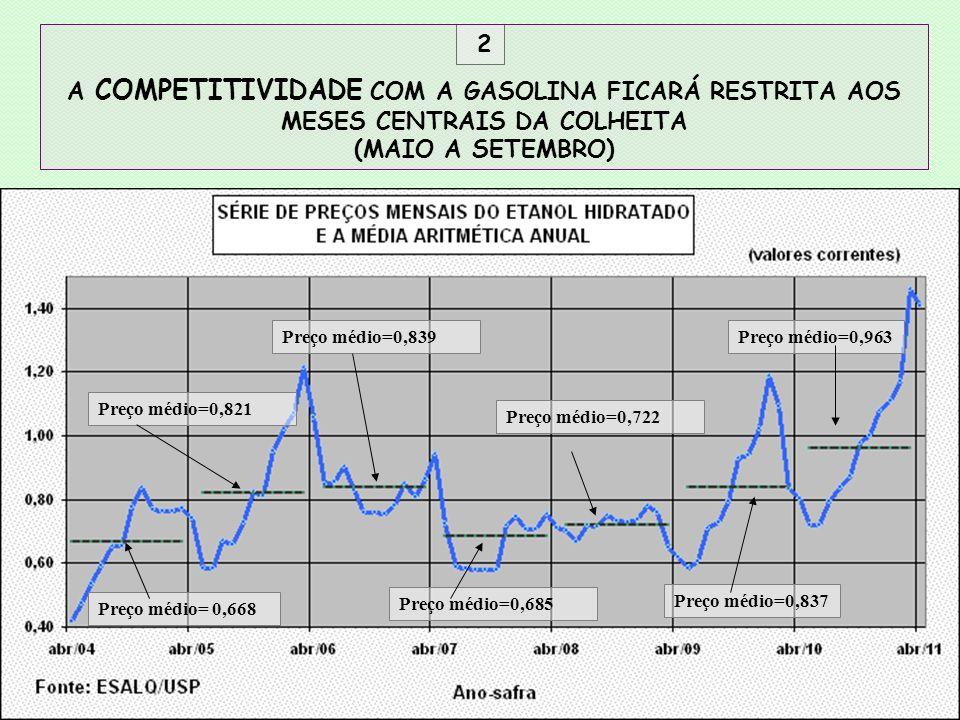 2 A COMPETITIVIDADE COM A GASOLINA FICARÁ RESTRITA AOS MESES CENTRAIS DA COLHEITA (MAIO A SETEMBRO)
