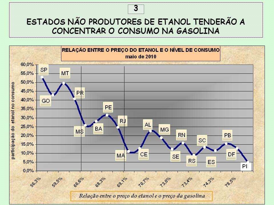 3 ESTADOS NÃO PRODUTORES DE ETANOL TENDERÃO A CONCENTRAR O CONSUMO NA GASOLINA.
