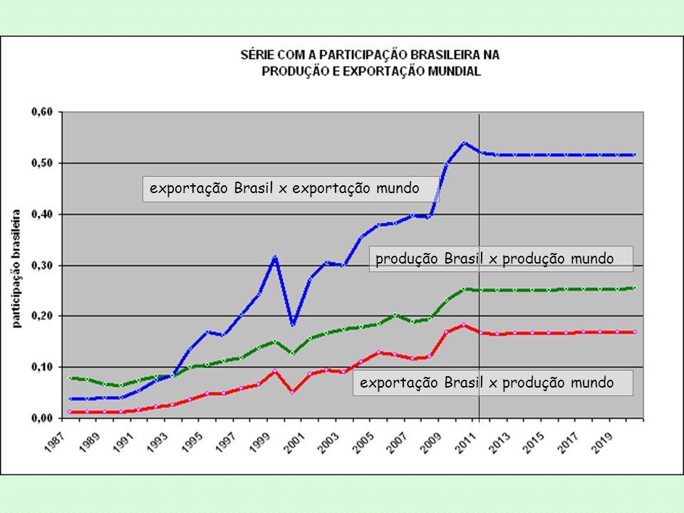 exportação Brasil x exportação mundo