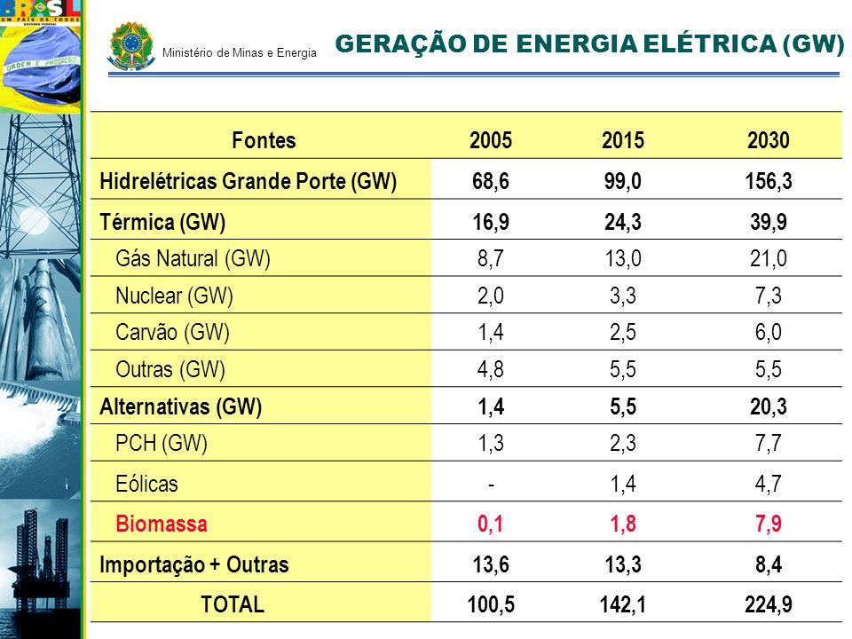 GERAÇÃO DE ENERGIA ELÉTRICA (GW)