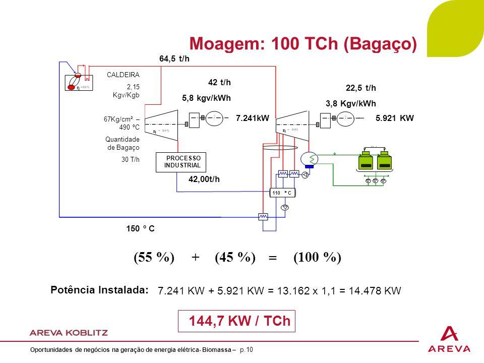 Moagem: 100 TCh (Bagaço) (55 %) + (45 %) = (100 %) 144,7 KW / TCh