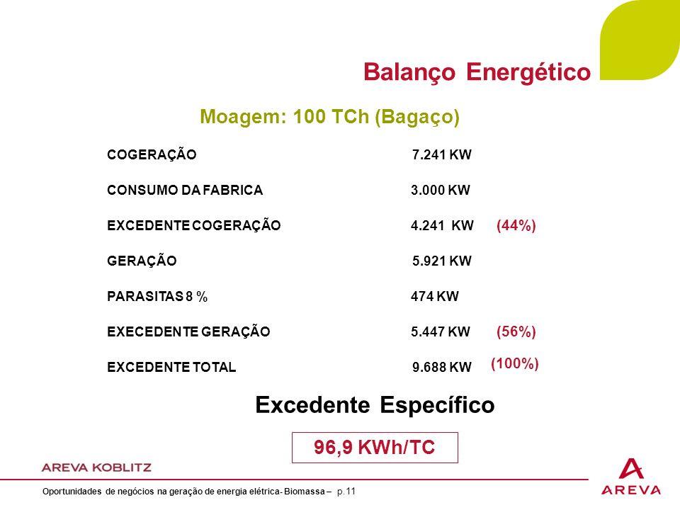 Balanço Energético Excedente Específico Moagem: 100 TCh (Bagaço)
