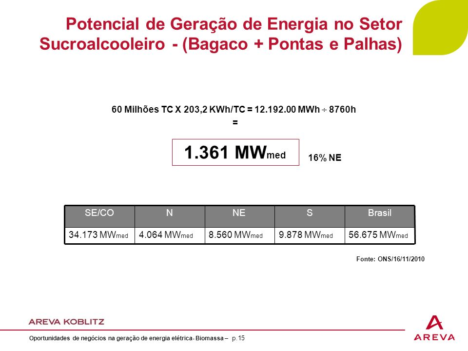 60 Milhões TC X 203,2 KWh/TC = 12.192.00 MWh ÷ 8760h