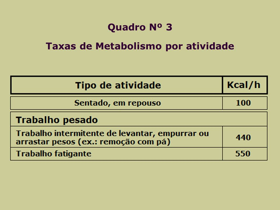 Quadro Nº 3 Taxas de Metabolismo por atividade