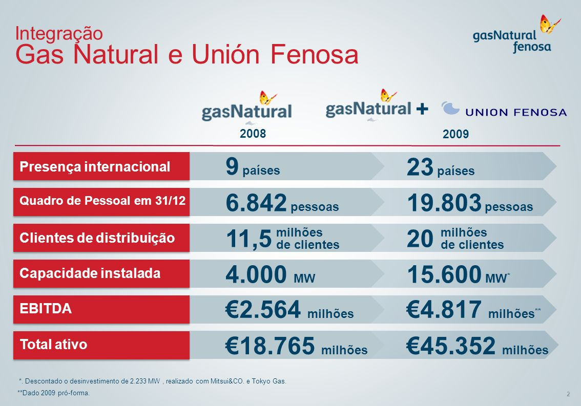 Gas Natural e Unión Fenosa