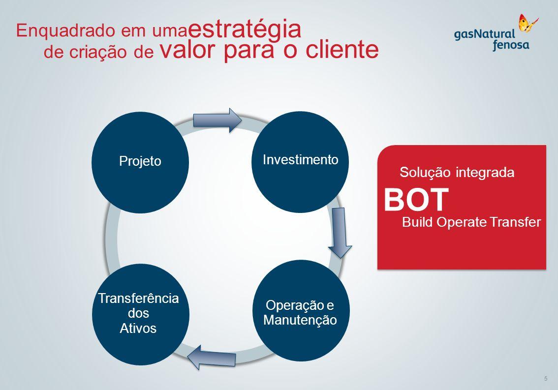 BOT estratégia Enquadrado em uma de criação de valor para o cliente