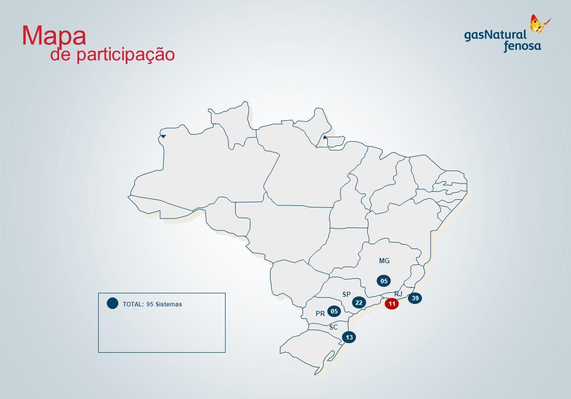 Mapa de participação TOTAL: 95 Sistemas MG SP PR RJ SC 39 05 13 22 11