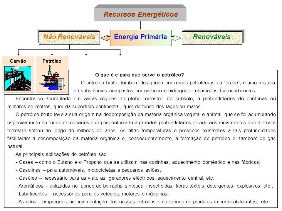 Recursos Energéticos Não Renováveis Energia Primária Renováveis