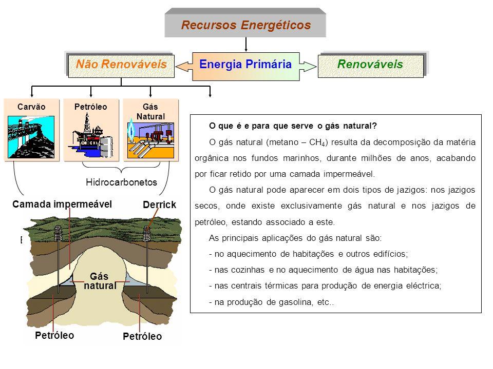 Energias ou combustíveis fósseis