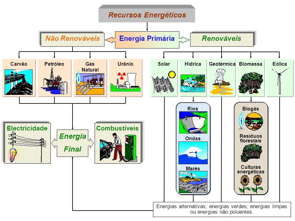 Recursos Energéticos Energia Final
