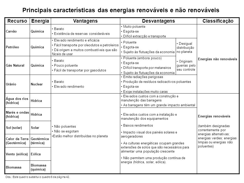 Principais características das energias renováveis e não renováveis