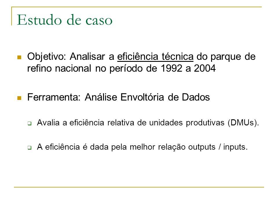 Estudo de caso Objetivo: Analisar a eficiência técnica do parque de refino nacional no período de 1992 a 2004.