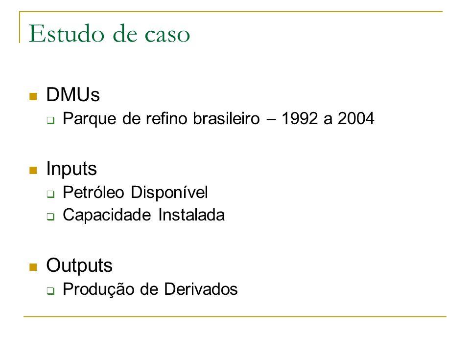 Estudo de caso DMUs Inputs Outputs