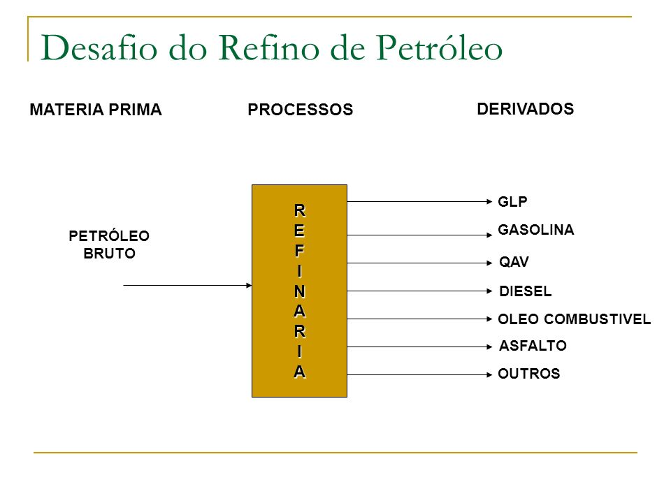 Desafio do Refino de Petróleo