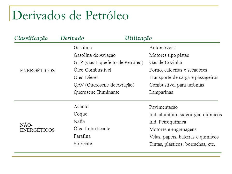 Derivados de Petróleo Classificação Derivado Utilização ENERGÉTICOS